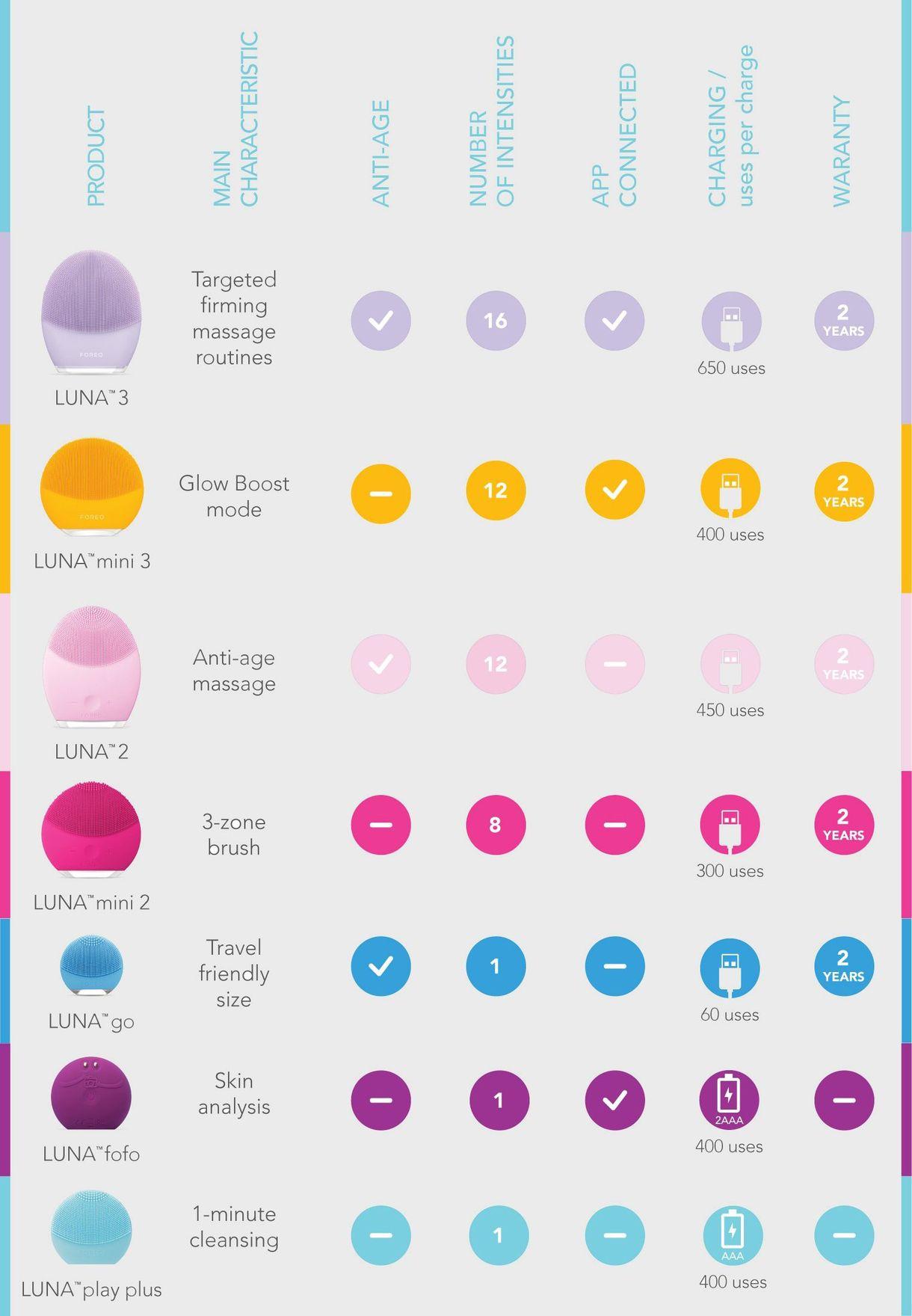 LUNA play plus Facial Cleansing Brush - Fuchsia